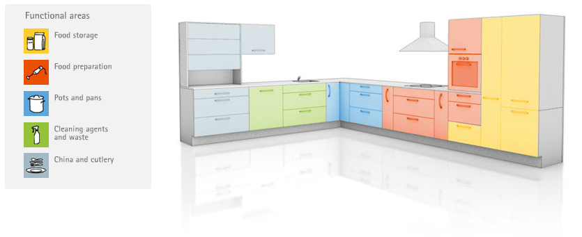 Kitchen plans, work zones, storage zones, mock up of a functional kitchen.