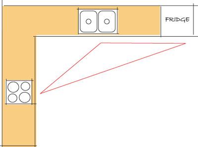 l-shape-plans-melbourne-kitchens