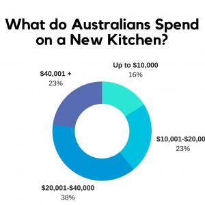 What do Australians Spend on a New Kitchen?